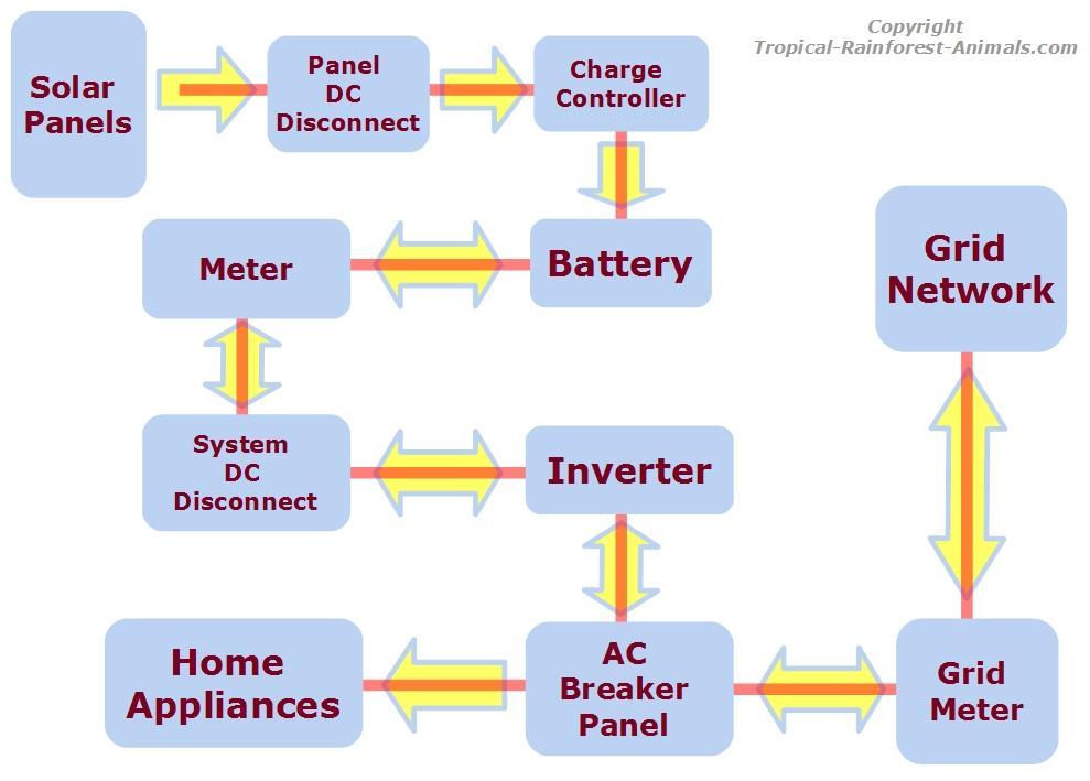 Güneş Enerjisiyle Elektrik Nasıl Üretilir